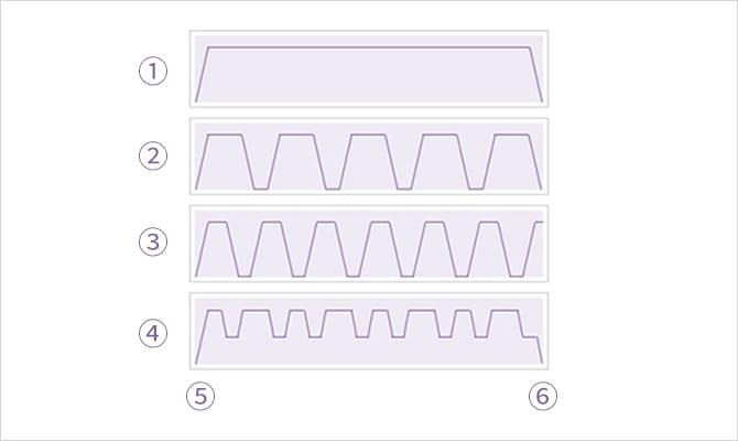 4種類の噴流パターン